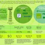 Wieviel zahlen Streaming und Online Radio den Rechteinhabern?