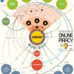 Online Piraterie, wer sind die beteiligten Gruppen und wer profitiert und verdient daran?