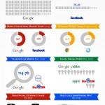 15 Jahre Google: 7 Statistiken zur Dominanz der Internetkonzerns